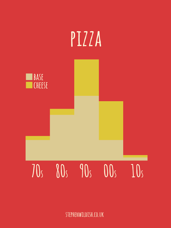 Stephen Wildish, Friday Project - Pizza. A study of base thickness...